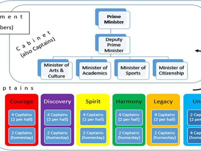 New Model of Bodwell Student Leadership