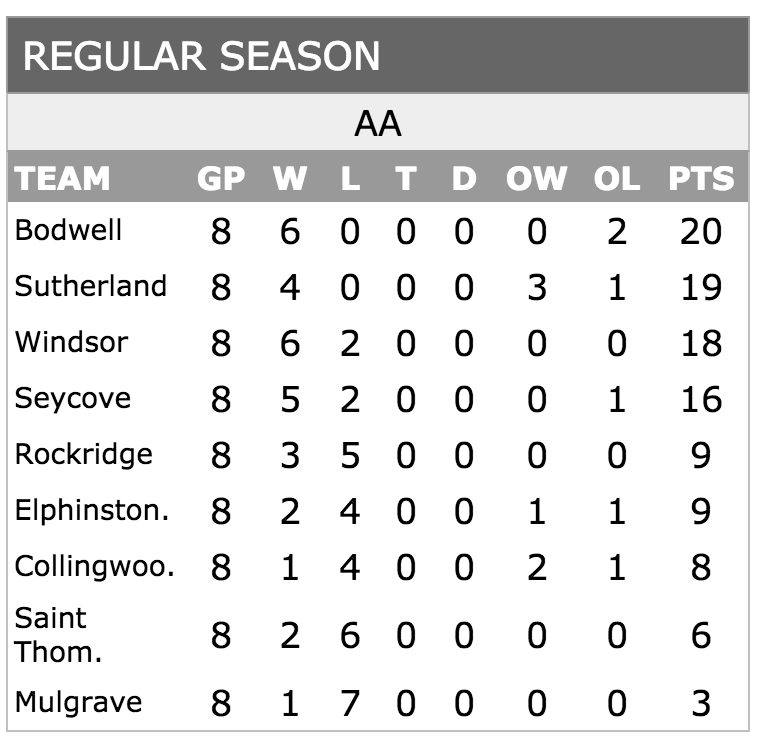 NSSSAA Senior Boys Soccer AA League Final Standings 2016